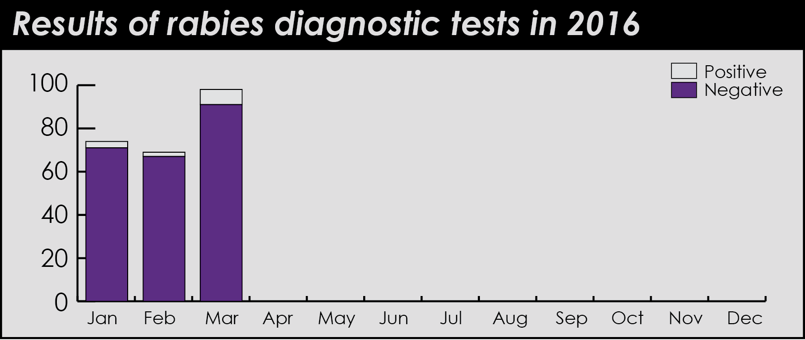 rabies test results
